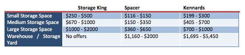 Kennards Storage vs Storage King vs Spacer