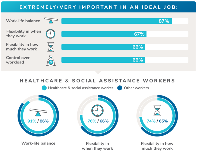 There's no doubt that people want more free time and flexibility,  especially health care workers who often work outside 'normal' work hours.